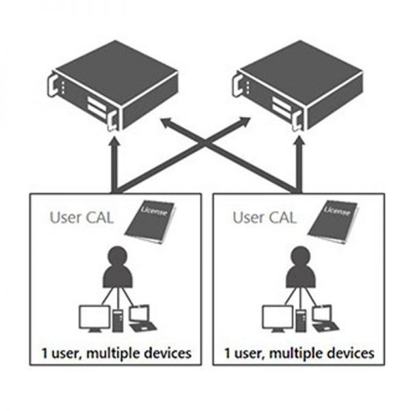 WindowsServerCALEnglishMLPUserCAL