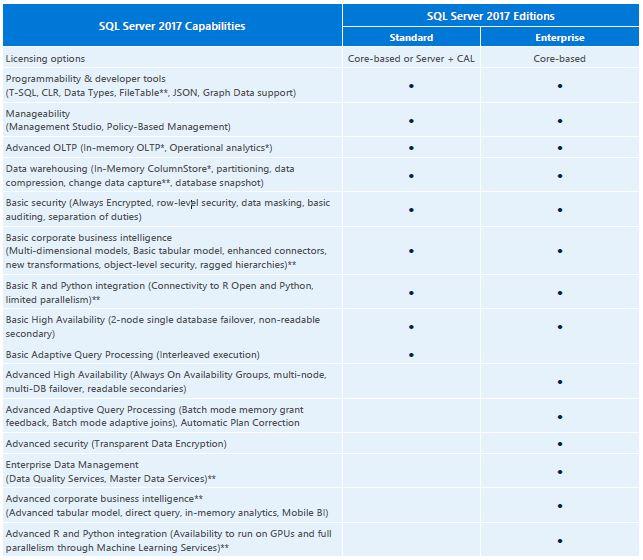 ผลการค้นหารูปภาพสำหรับ Microsoft SQLSvrStd 2017