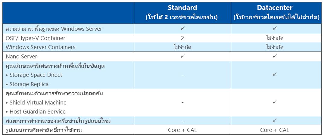 การคำนวณลิขสิทธิ์ Windows Server 2016 และ CAL