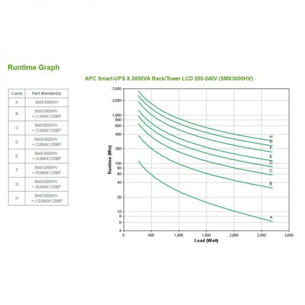 APC-SMX3000HV-Runtime-Chart