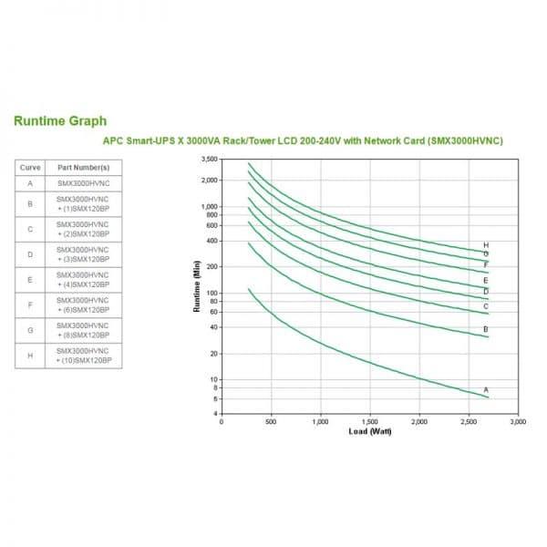 APC-SMX3000HVNC-Runtime-Chart