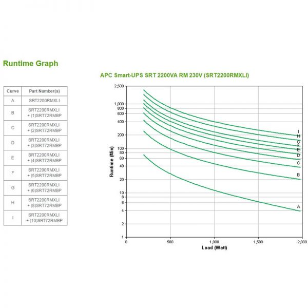 APC-SRT2200RMXLI-Runtime-Graph