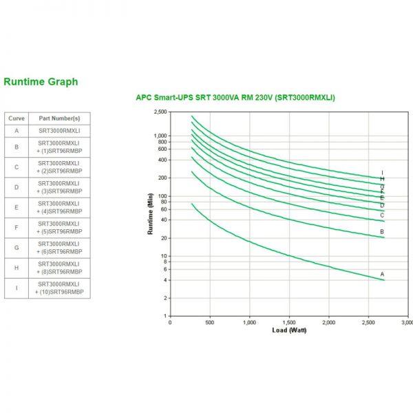 APC-SRT3000RMXLI-Runtime-Graph