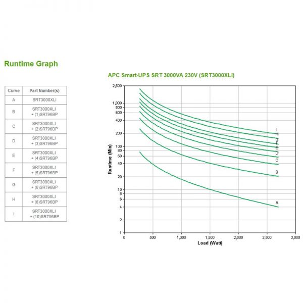 APC-SRT3000XLI-Runtime-Graph