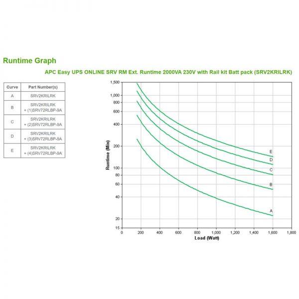 APC-SRV2KRILRK-Runtime-Graph