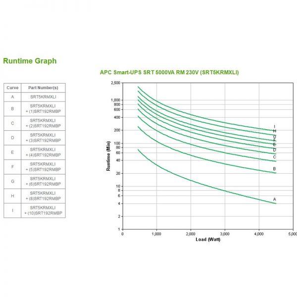 APC-SRT5KRMXLI-Runtime-Graph